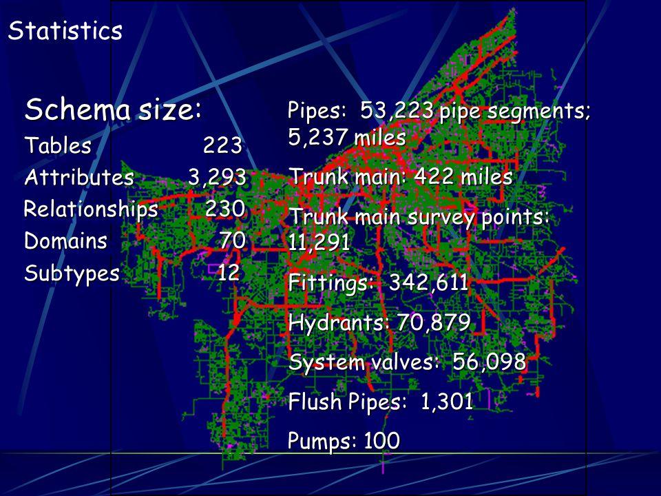 Statistics Schema size: Tables 223 Attributes 3,293 Relationships 230 Domains 70 Subtypes 12 Schema size: Tables 223 Attributes 3,293 Relationships 23
