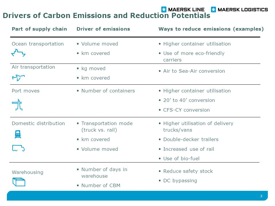 2 Drivers of Carbon Emissions and Reduction Potentials Part of supply chainDriver of emissionsWays to reduce emissions (examples) Ocean transportation Air transportation Port moves Domestic distribution Warehousing Volume moved km covered kg moved km covered Number of containers Transportation mode (truck vs.