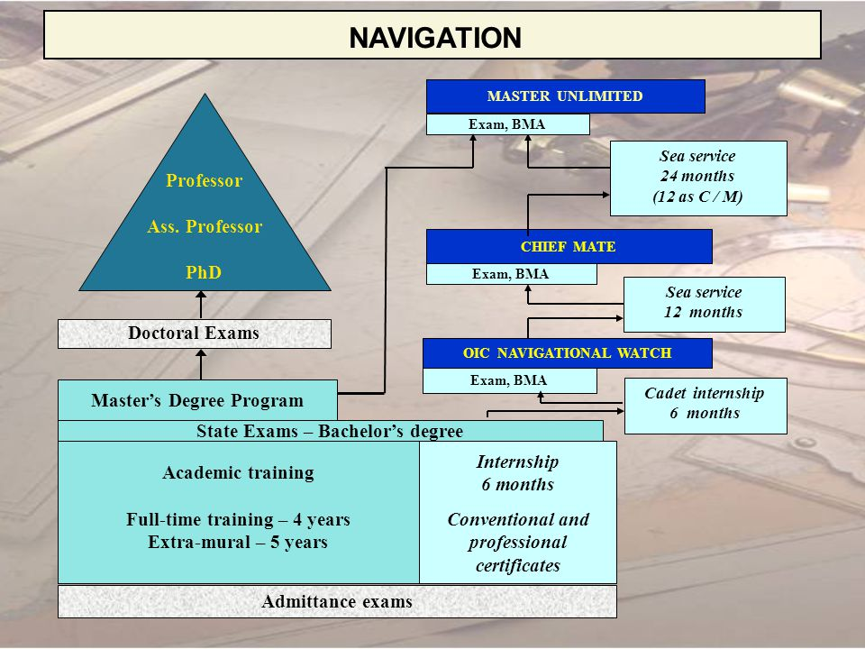 NAVIGATION CURRICULUM Year Basic sciences Technical sciences Social sciences Foreign Languages Physical Training Practice MathsOthers 118024090751653030 days 2018045015904545 days 300450459015180 days 40043509000 Total180420142513543590255 days Total – 2685 hours; 240 ECTS credits 5 State examinations