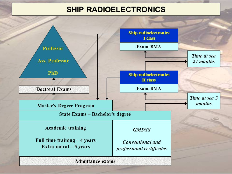 SHIP RADIOELECTRONICS CURRICULUM Year Basic sciences Technical sciences Social sciences Foreign Languages Physical Training Practice MathsOthers 118016501351653030 days 2453003750753030 days 30058501203030 days 400570012000 Total22546515301354809090 days Total – 2925 hours; 265 ECTS credits 2 State examinations