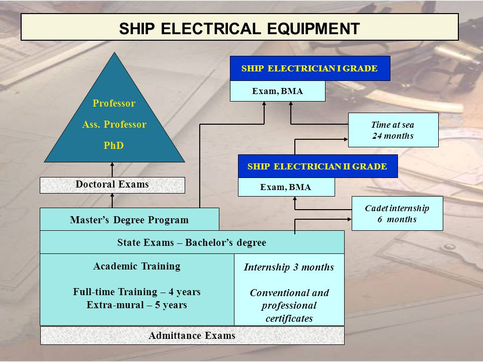 SHIP ELECTRICAL EQUIPMENT CURRICULUM Year Basic Sciences Technical Sciences Social sciences Humanities Physical Training Practice MathsOthers Foreign Languages Others 11801652107590453035 days 230145465012030 35 days 3005803090030100 days 40056545900015 days Total21031018201503907590185 days Total – 3045 hours; 240 ECTS credits 2 State examinations
