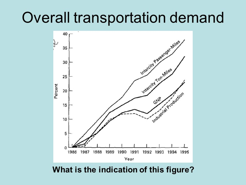 Overall transportation demand What is the indication of this figure