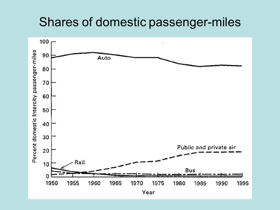 Shares of domestic passenger-miles