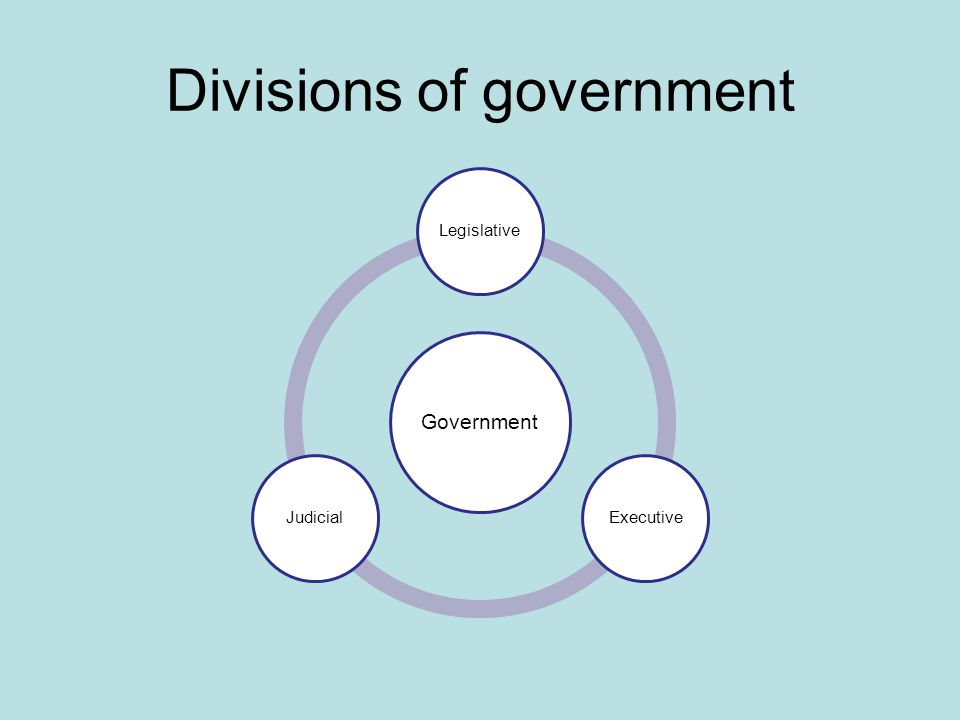 Divisions of government Government LegislativeExecutiveJudicial