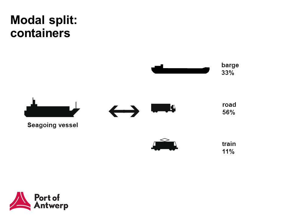Modal split: containers Seagoing vessel train 11% road 56% barge 33%