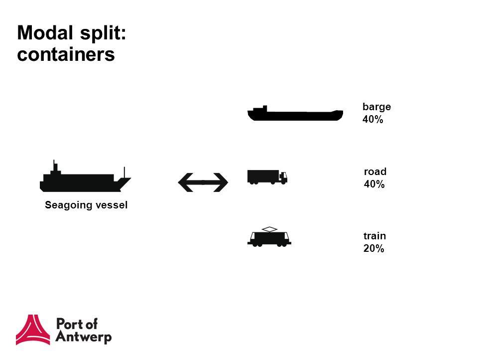 Modal split: containers Seagoing vessel train 20% road 40% barge 40%