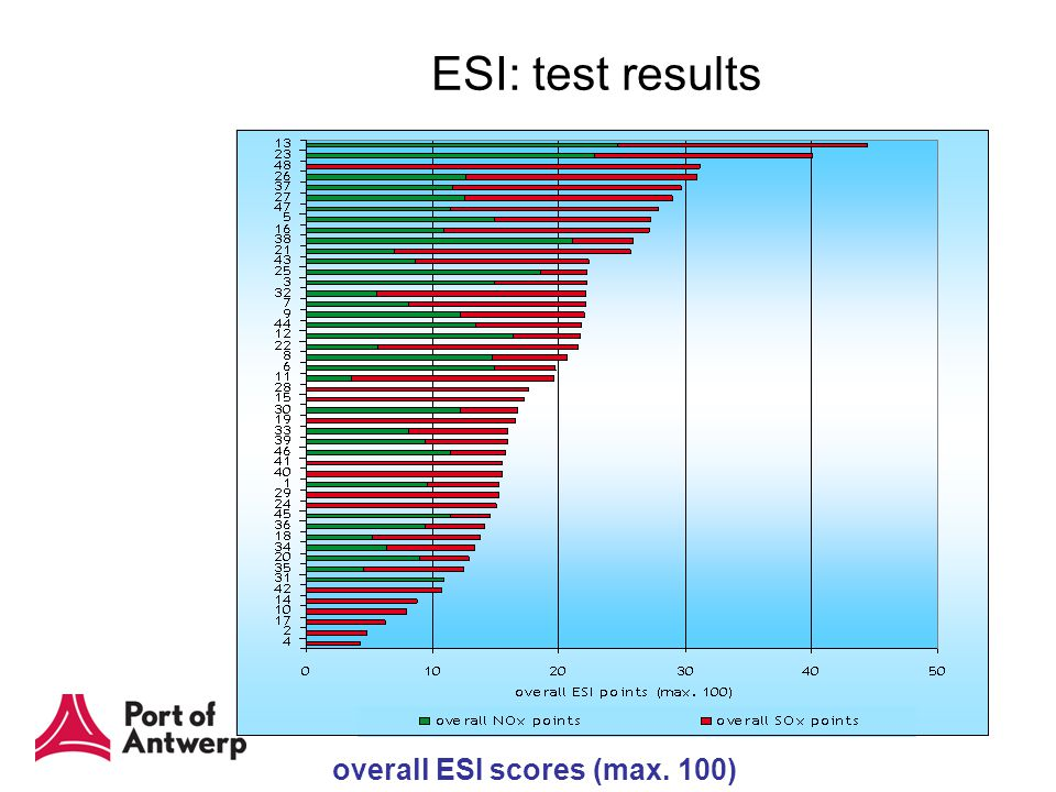 ESI test results overall ESI scores (max. 100) ESI: test results