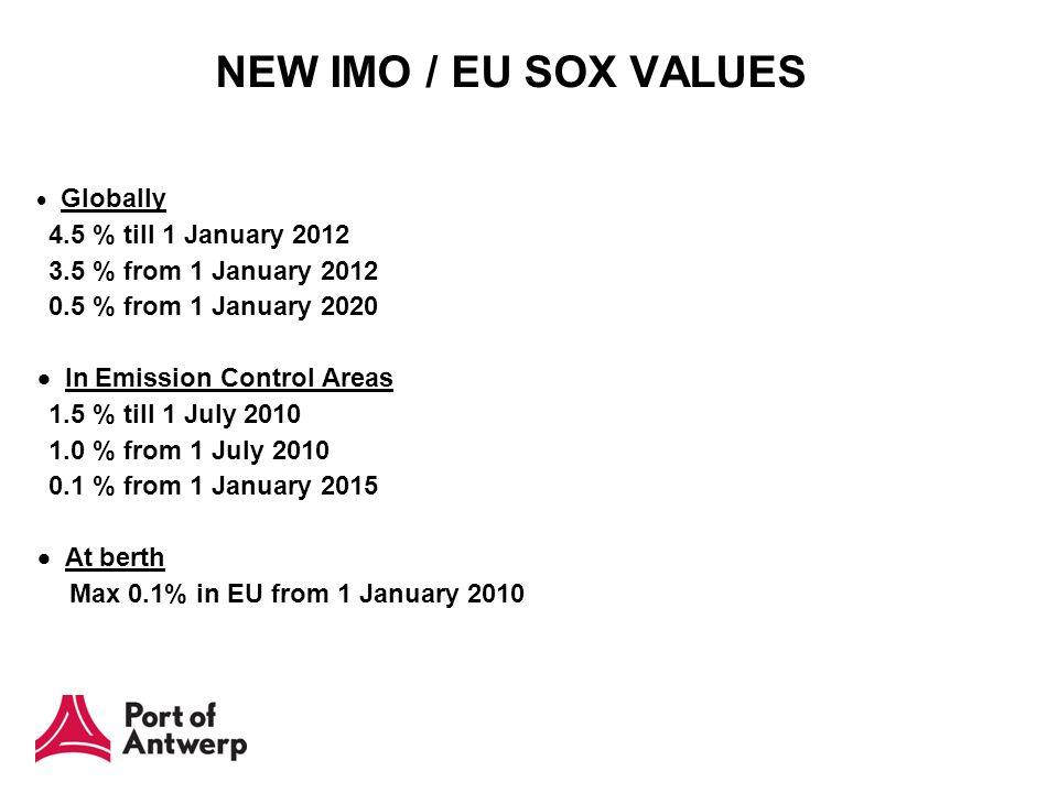 NEW IMO / EU SOX VALUES  Globally 4.5 % till 1 January 2012 3.5 % from 1 January 2012 0.5 % from 1 January 2020  In Emission Control Areas 1.5 % till 1 July 2010 1.0 % from 1 July 2010 0.1 % from 1 January 2015  At berth Max 0.1% in EU from 1 January 2010