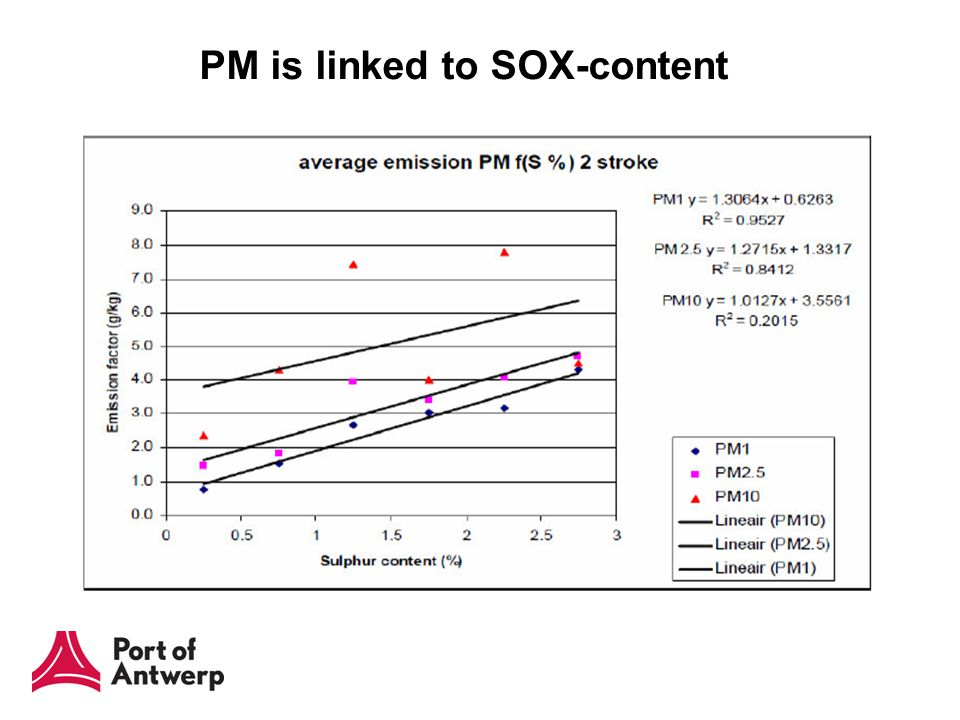 PM is linked to SOX-content