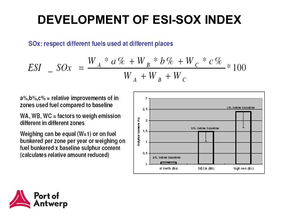 DEVELOPMENT OF ESI-SOX INDEX