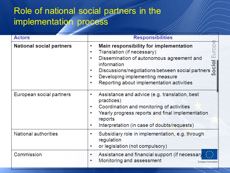 Role of national social partners in the implementation process ActorsResponsibilities National social partnersMain responsibility for implementation Translation (if necessary) Dissemination of autonomous agreement and information Discussions/negotiations between social partners Developing implementing measure Reporting about implementation activities European social partnersAssistance and advice (e.g.