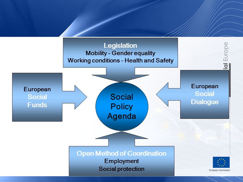 Social Policy Agenda Open Method of Coordination Employment Social protection European Social Funds European Social Dialogue Legislation Mobility - Gender equality Working conditions - Health and Safety