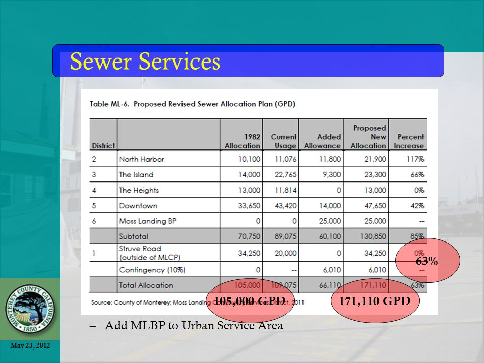 May 23, 2012 –Add MLBP to Urban Service Area Sewer Services 171,110 GPD105,000 GPD 63%