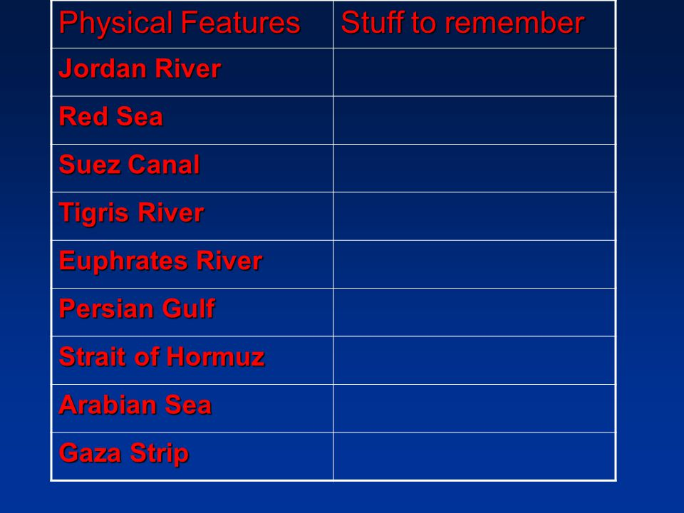 Physical Features Stuff to remember Jordan River Red Sea Suez Canal Tigris River Euphrates River Persian Gulf Strait of Hormuz Arabian Sea Gaza Strip