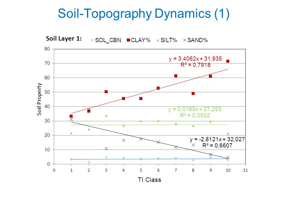 Soil-Topography Dynamics (1)