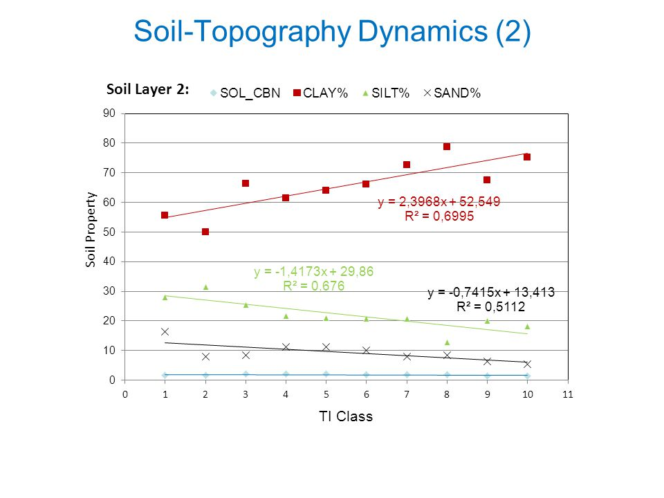 Soil-Topography Dynamics (2)