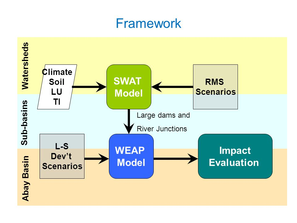 Framework Watersheds Sub-basins Abay Basin SWAT Model Climate Soil LU TI WEAP Model RMS Scenarios L-S Dev't Scenarios Impact Evaluation Large dams and