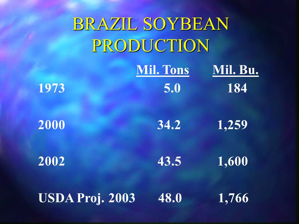 Conclusions Brazil has large and clear cost advantage in soybean production Brazil soybean transport costs range from 100% to 400% higher than U.S.