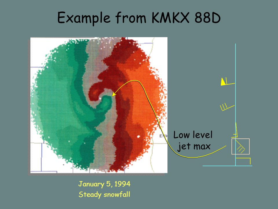 Example from KMKX 88D Low level jet max January 5, 1994 Steady snowfall