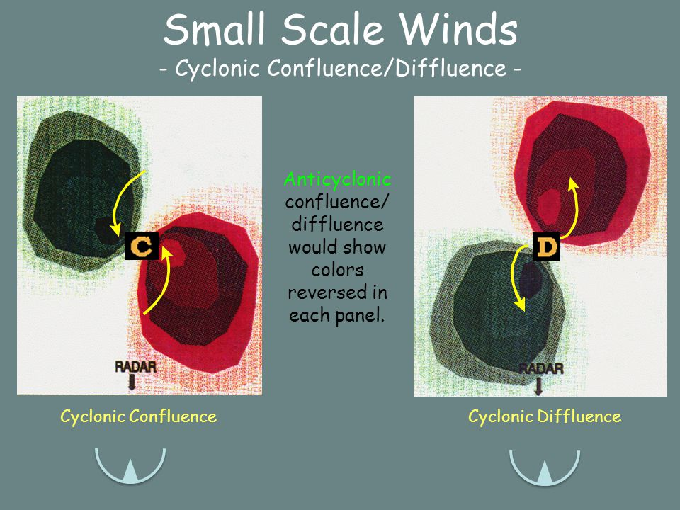 Small Scale Winds - Pure Cyclonic Rotation - Pure Cyclonic Rotation Anticyclonic rotation would show colors reversed