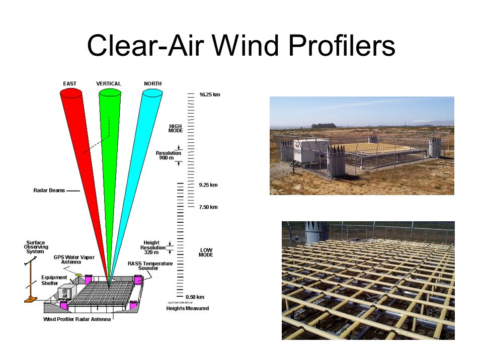 Clear-Air Wind Profilers