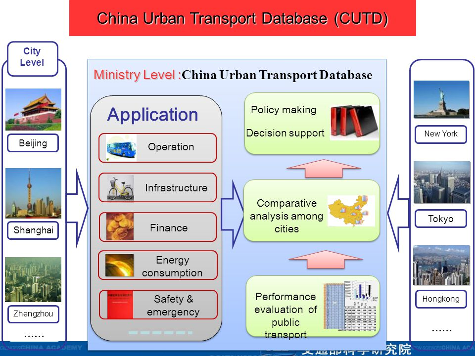 Beijing Zhengzhou Shanghai Performance evaluation of public transport Comparative analysis among cities Application Ministry Level : Ministry Level :