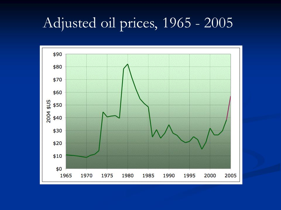 Adjusted oil prices, 1965 - 2005