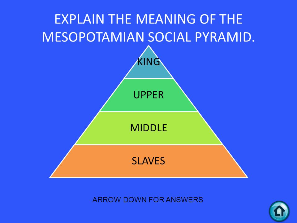 EXPLAIN THE MEANING OF THE MESOPOTAMIAN SOCIAL PYRAMID.