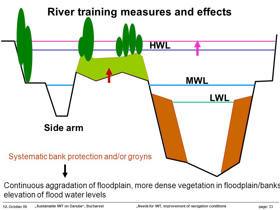 """12. October 06 """"Sustainable IWT on Danube"""", Bucharest page: 33 """"Needs for IWT, improvement of navigation conditions HWL MWL LWL Side arm River trainin"""