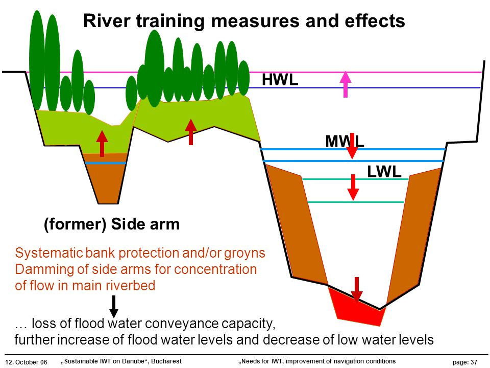 """12. October 06 """"Sustainable IWT on Danube"""", Bucharest page: 37 """"Needs for IWT, improvement of navigation conditions HWL MWL LWL (former) Side arm Rive"""