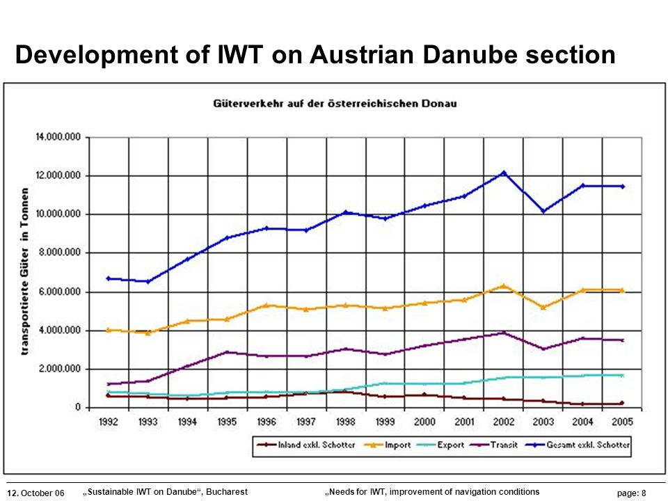 """12. October 06 """"Sustainable IWT on Danube"""", Bucharest page: 8 """"Needs for IWT, improvement of navigation conditions Development of IWT on Austrian Danu"""
