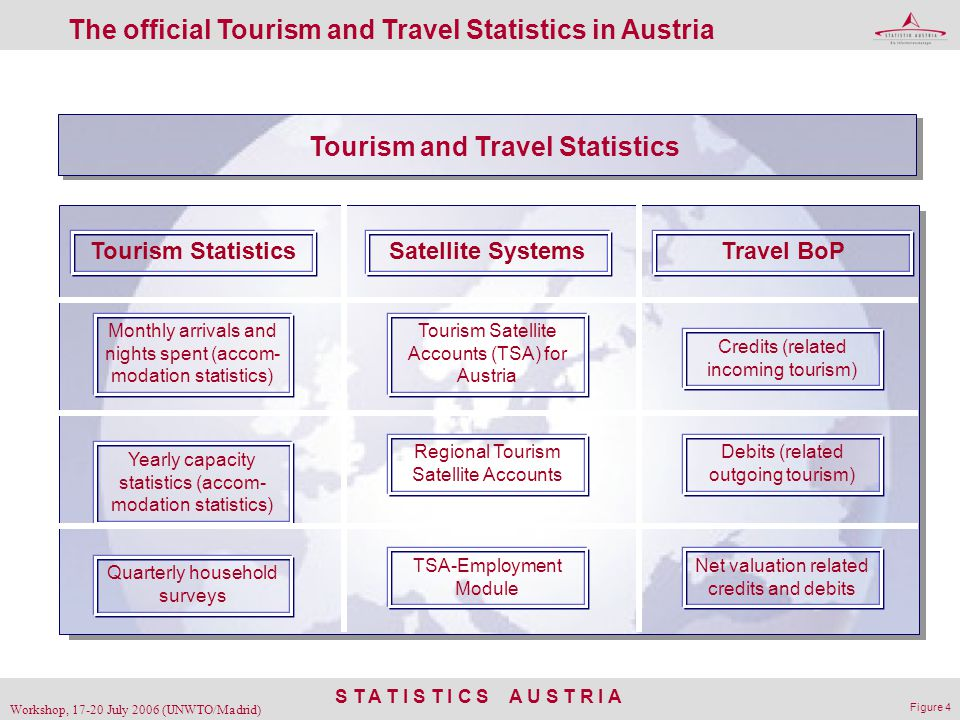 S T A T I S T I C S A U S T R I A Workshop, 17-20 July 2006 (UNWTO/Madrid) Figure 4 The official Tourism and Travel Statistics in Austria Tourism and