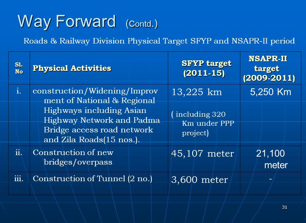 31 Way Forward ( Contd.) Roads & Railway Division Physical Target SFYP and NSAPR-II period Sl.No Physical Activities SFYP target SFYP target(2011-15)