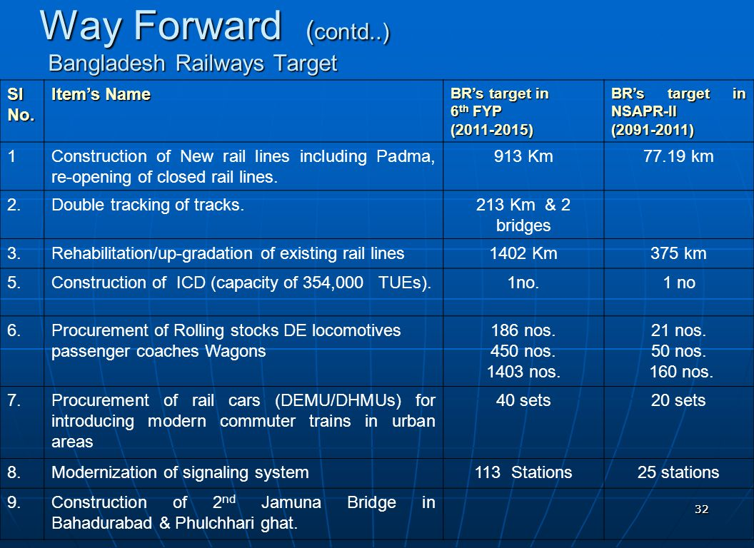 3232 Way Forward ( contd..) Sl No. Item's Name BR's target in 6 th FYP (2011-2015) BR's target in NSAPR-II (2091-2011) 1Construction of New rail lines
