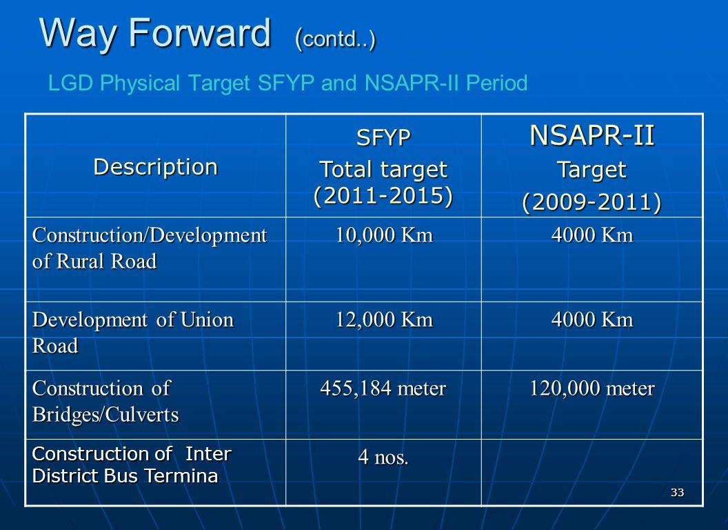 3333 DescriptionSFYP Total target (2011-2015) NSAPR-IITarget(2009-2011) Construction/Development of Rural Road 10,000 Km 4000 Km Development of Union