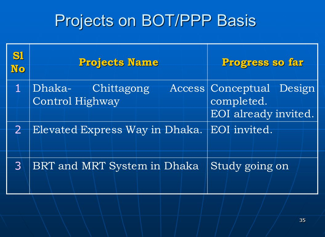 3535 Projects on BOT/PPP Basis Sl No Projects Name Progress so far 1 Dhaka- Chittagong Access Control Highway Conceptual Design completed. EOI already
