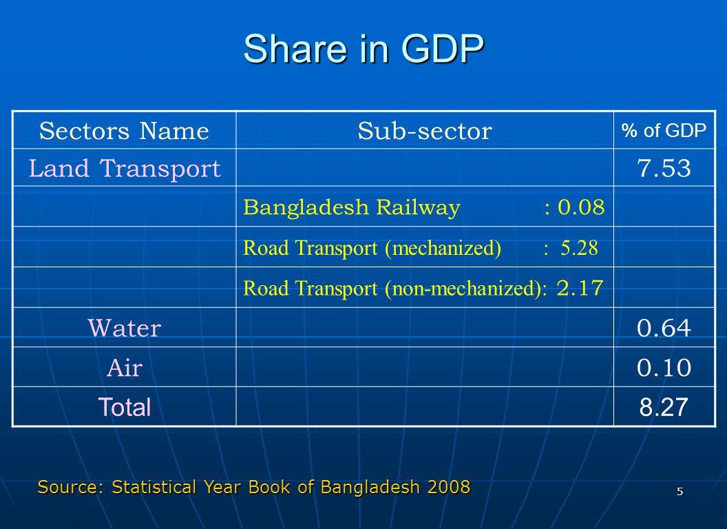 5 Share in GDP Source: Statistical Year Book of Bangladesh 2008 Sectors NameSub-sector % of GDP Land Transport7.53 Bangladesh Railway : 0.08 Road Tran