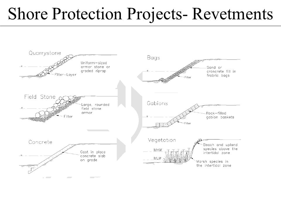 Shore Protection Projects- Revetments