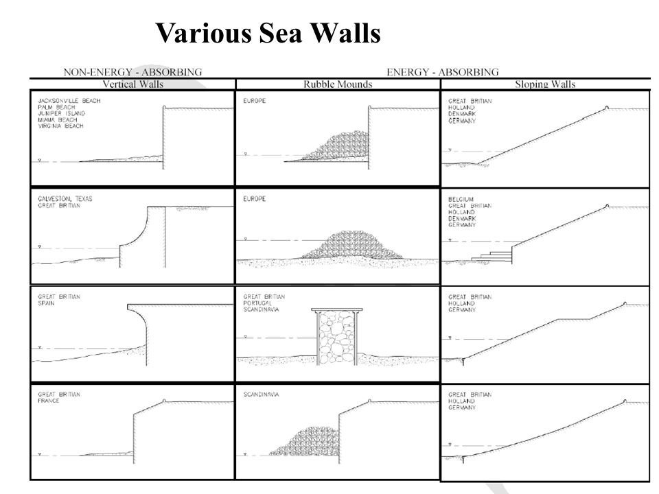 Various Sea Walls