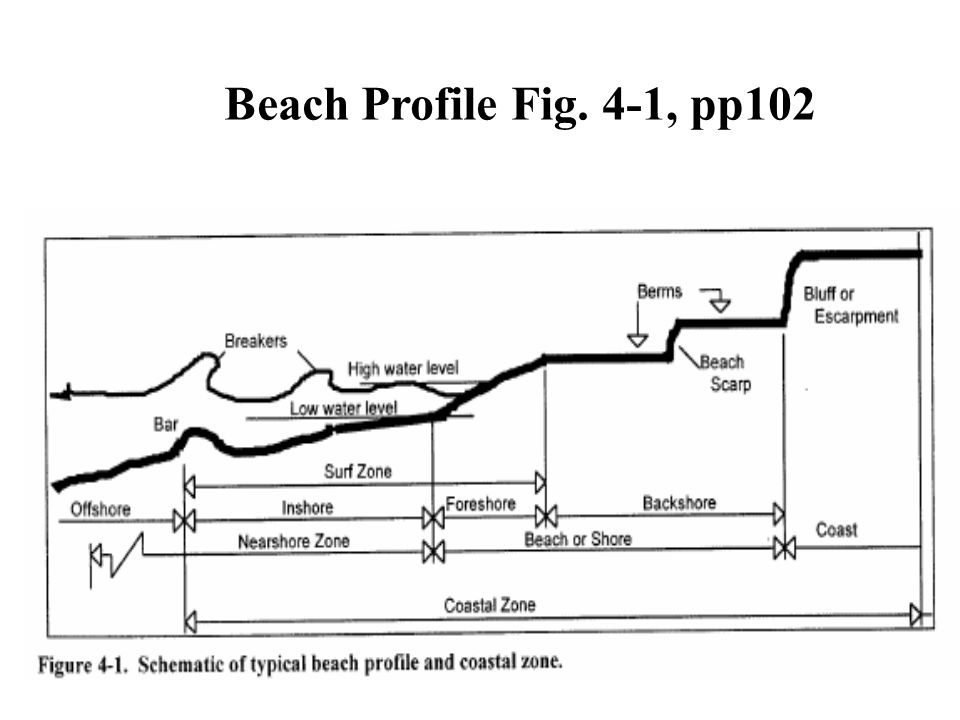 Beach Profile Fig. 4-1, pp102