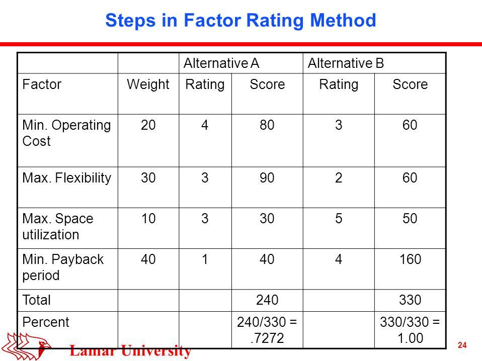 24 Lamar University Steps in Factor Rating Method Alternative AAlternative B FactorWeightRatingScoreRatingScore Min.