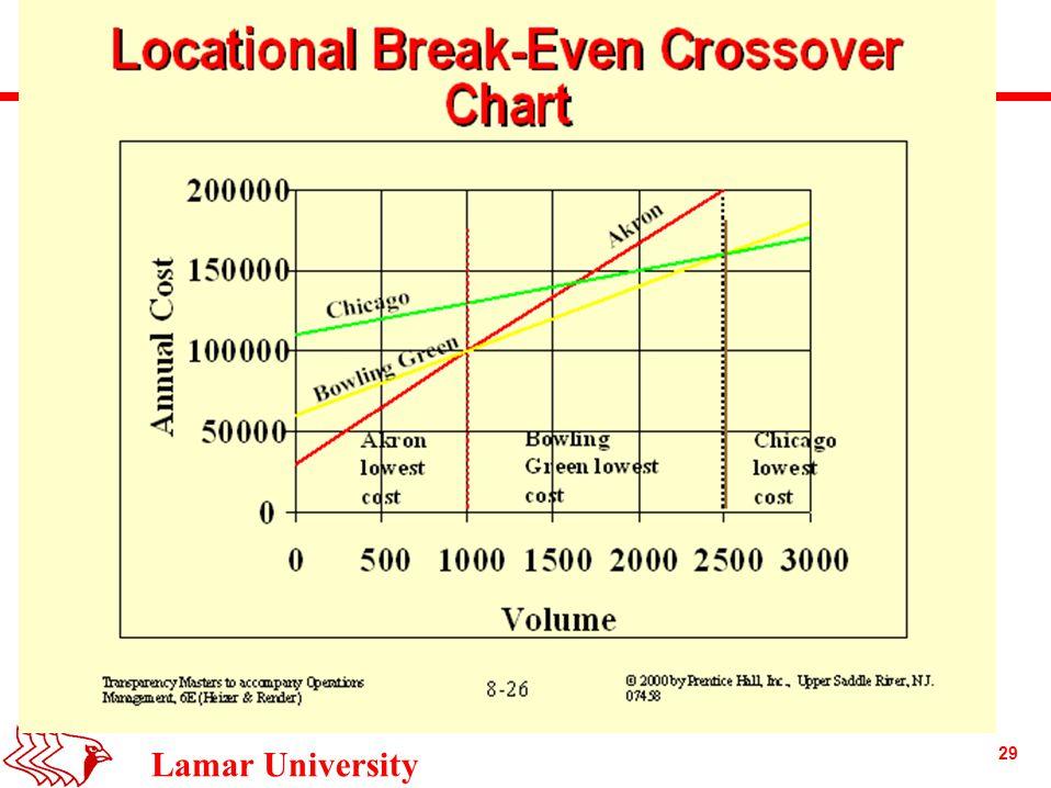 29 Lamar University Locational Break-Even Analysis Example
