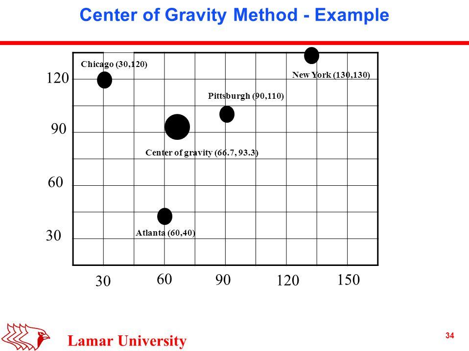 34 Lamar University Center of Gravity Method - Example 30 60 90 120 30 60 90 120 150 Chicago (30,120) New York (130,130) Pittsburgh (90,110) Atlanta (60,40) Center of gravity (66.7, 93.3)