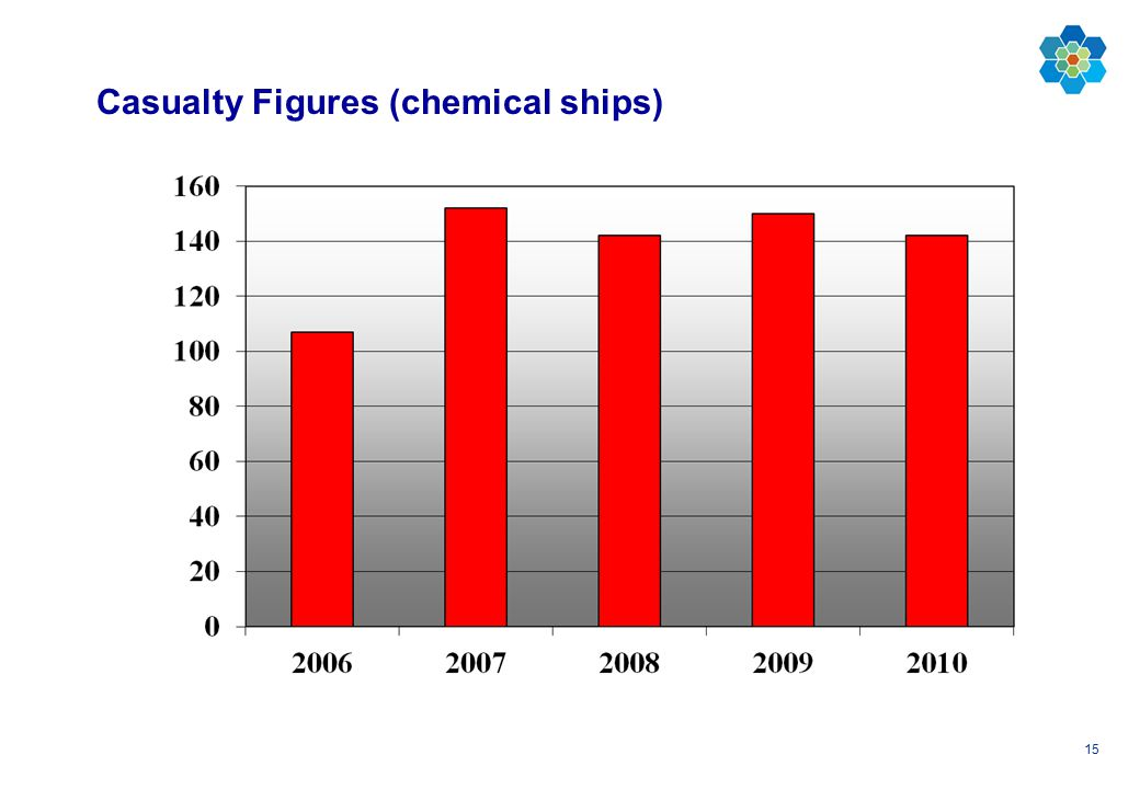 15 Casualty Figures (chemical ships)