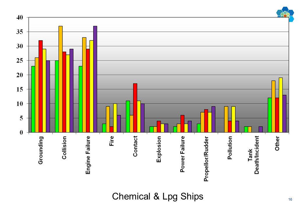 16 Chemical & Lpg Ships