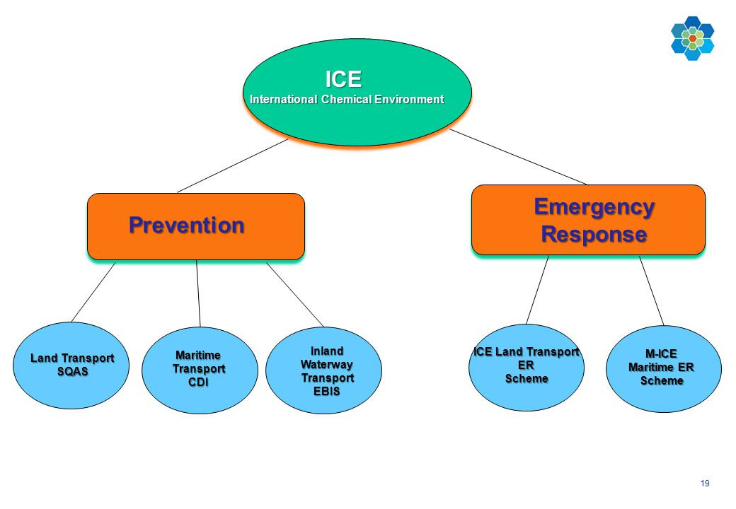 19 ICE International Chemical Environment Prevention Emergency Response ICE Land Transport ER Scheme M-ICE Maritime ER Scheme Land Transport SQAS Mari