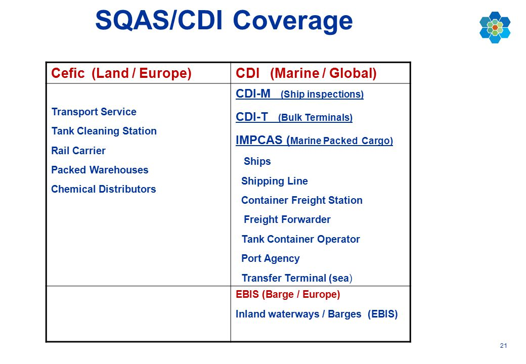 21 SQAS/CDI Coverage Cefic (Land / Europe)CDI (Marine / Global) Transport Service Tank Cleaning Station Rail Carrier Packed Warehouses Chemical Distri