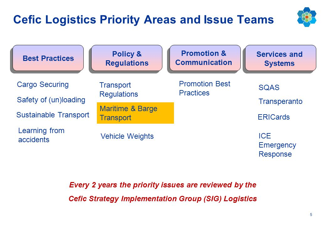 5 Cefic Logistics Priority Areas and Issue Teams Services and Systems Policy & Regulations Promotion & Communication Best Practices Transperanto SQAS