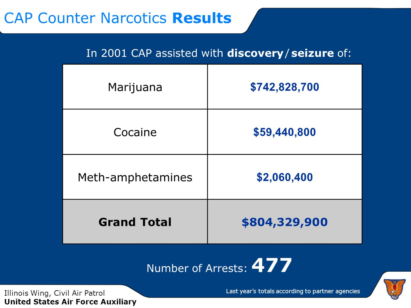 Illinois Wing, Civil Air Patrol United States Air Force Auxiliary CAP Counter Narcotics Results Marijuana $742,828,700 Cocaine $59,440,800 Meth-amphet