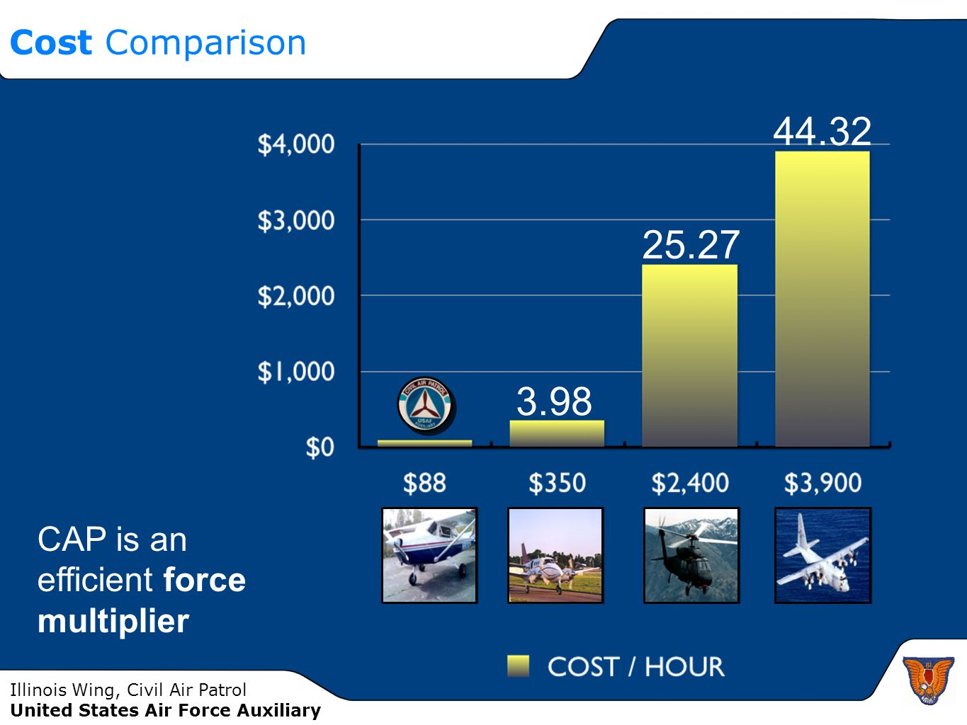 Illinois Wing, Civil Air Patrol United States Air Force Auxiliary Cost Comparison 3.98 25.27 44.32 CAP is an efficient force multiplier